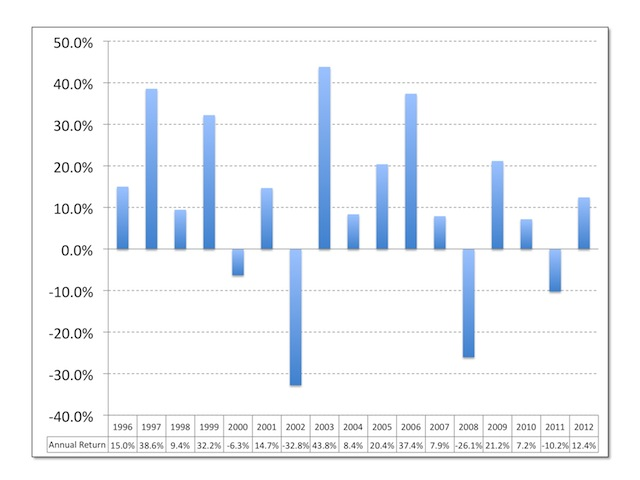 My Share Portfolio Returns 1996-2012