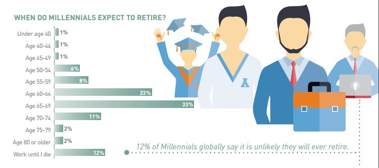 Millennial Careers Vision 2020 When Do they Expect to Retire? - HR