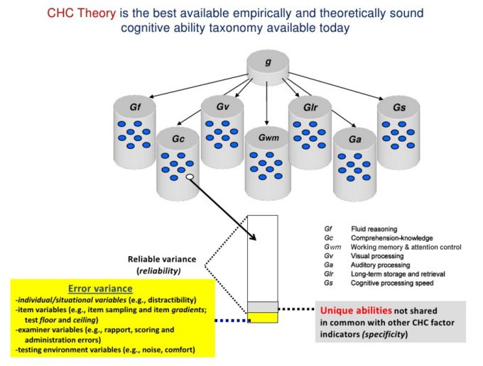 Structure of Intelligence - CHC theory