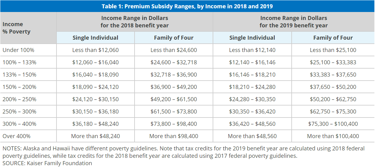 Premium Tax Credit Subsidies HSA for America