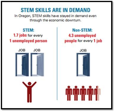 STEM/STEAM / Overview