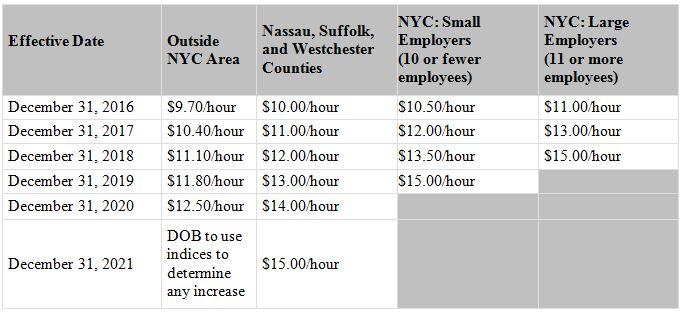 New Year, New Wage NYS Minimum Wage Rate and Minimum Salary Level
