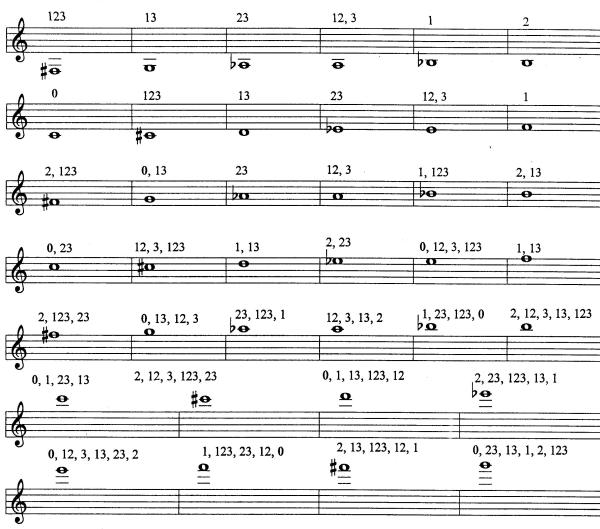 Charts  Fingerings and Alternate Fingerings \u2013 hsutrumpets\u202660 years