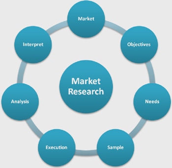 How to Conduct Market Research? - Hudson Management Services