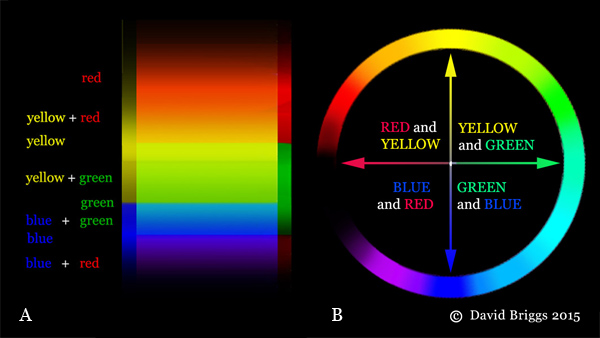The Dimensions of Colour, hue
