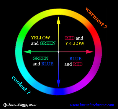 The Dimensions of Colour, warm and cool hues