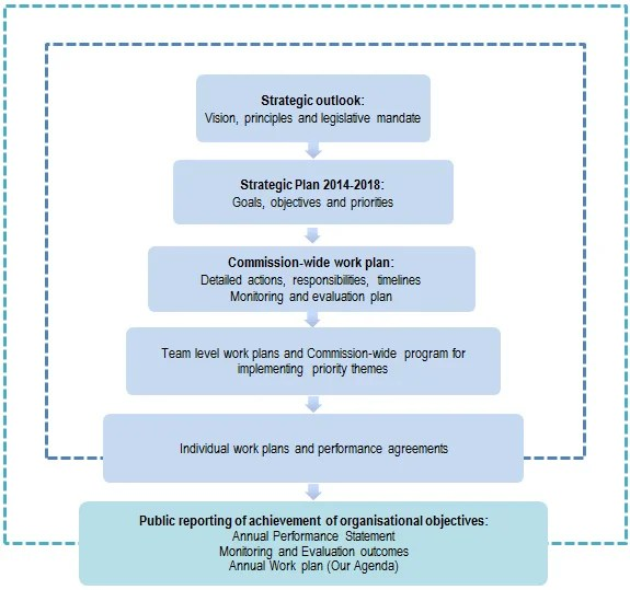 How To Make Strategic Planning Implementation Work Strategy Map