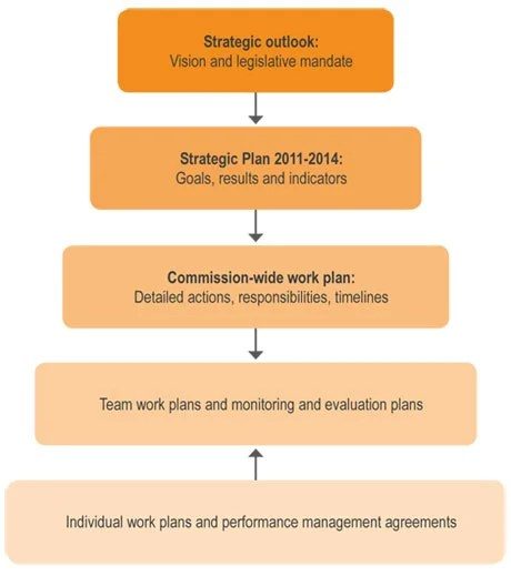 Monitoring And Evaluation Work Plan Template Gallery - Template