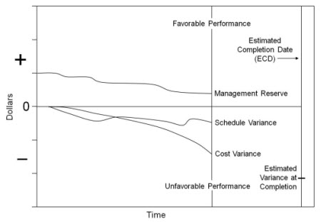 Basic Concepts of Earned Value Management (EVM) - earned value analysis