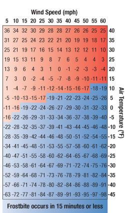 Understanding Wind Chill WA Hunter Ed™