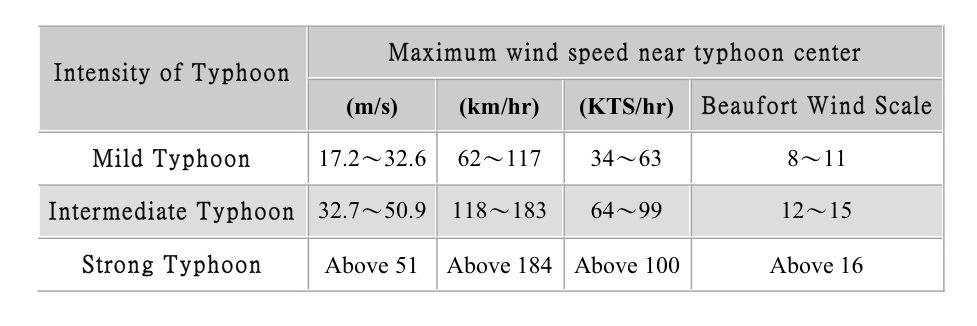 Hurricanes Science and Society Hurricane Winds at Landfall