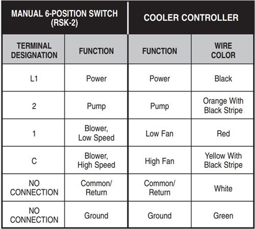 Swamp Cooler Thermostat Wiring Electronic Schematics collections
