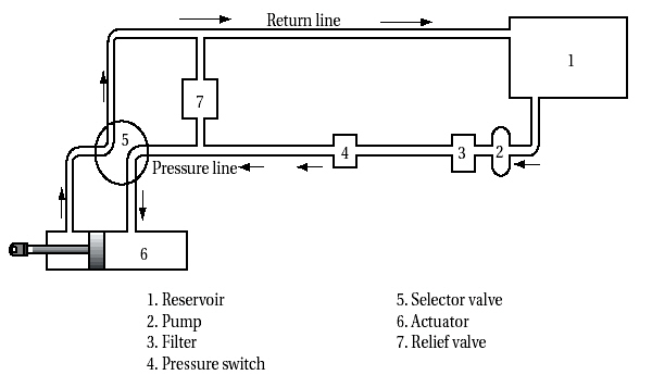 Hydraulic Slide Wiring Diagram Online Wiring Diagram