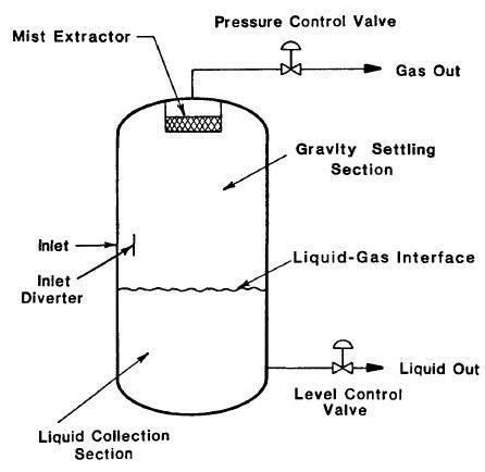 Vertical Separator Basic Operating Principle Oil  Gas Industry