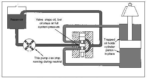 Hydraulic Circuits Hydraulic Closed-Center System Using Variable