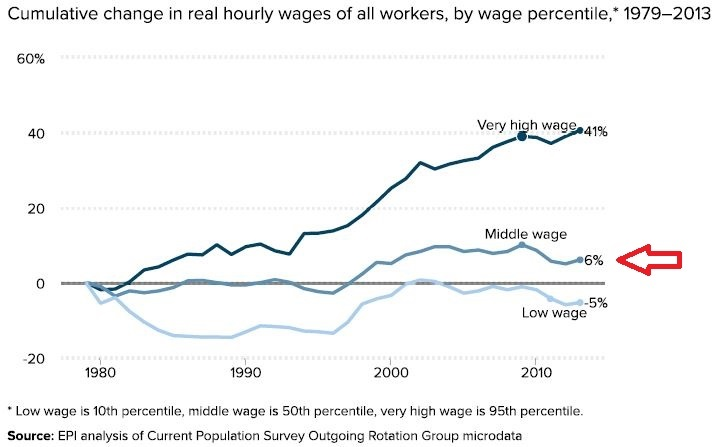 Real Wage Decline and How To Deal With It