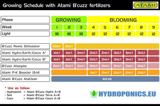 Growing Schedule Atami B\u0027cuzz Nutrients Fertilizer » Hydroponics