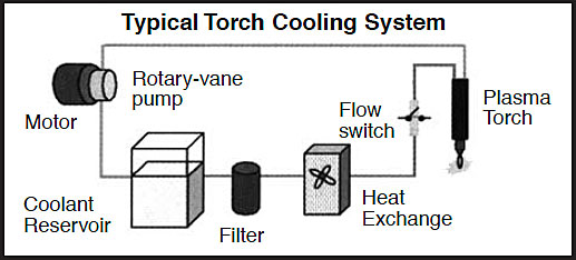 Troubleshooting plasma cutting cooling systems l Hypertherm