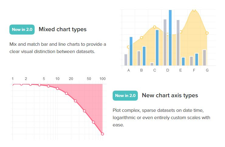 Easy plotting With Chartjs