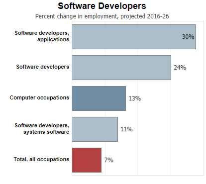 Computer Science In Demand