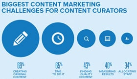 Content marketing challenges for content curators – source Curata infographic