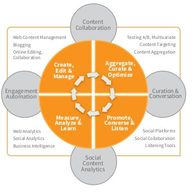 The place of content curation in the broader ecosystem as seen by the Content Marketing Institute