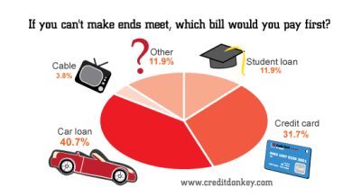 Survey: Credit Card Debt in America