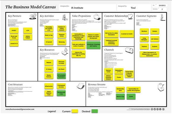 IA Institute Business Model Canvas We Need Your Help! IA Institute