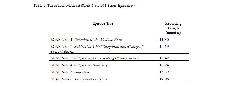 Impact of Podcasting on First-Year Medical Student Note-Writing - medical note