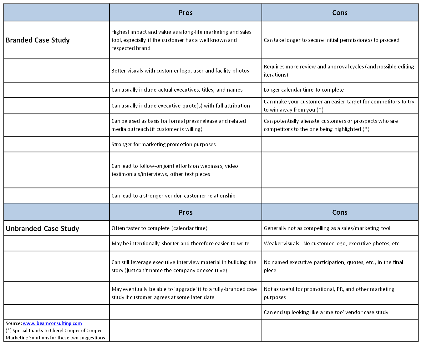 College application essay service vs personal statement rubric