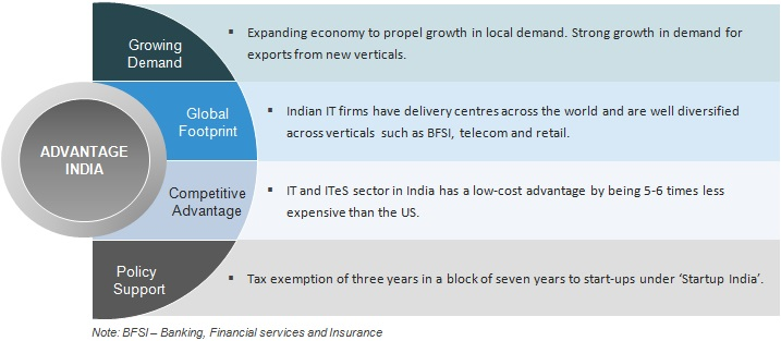 Indian IT, ITes  BPM Industry Analysis Presentation by Govt Trust IBEF
