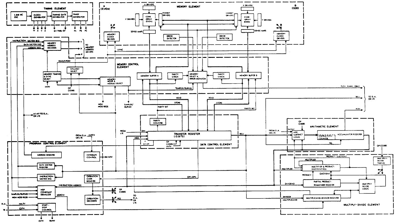 computer of block diagram