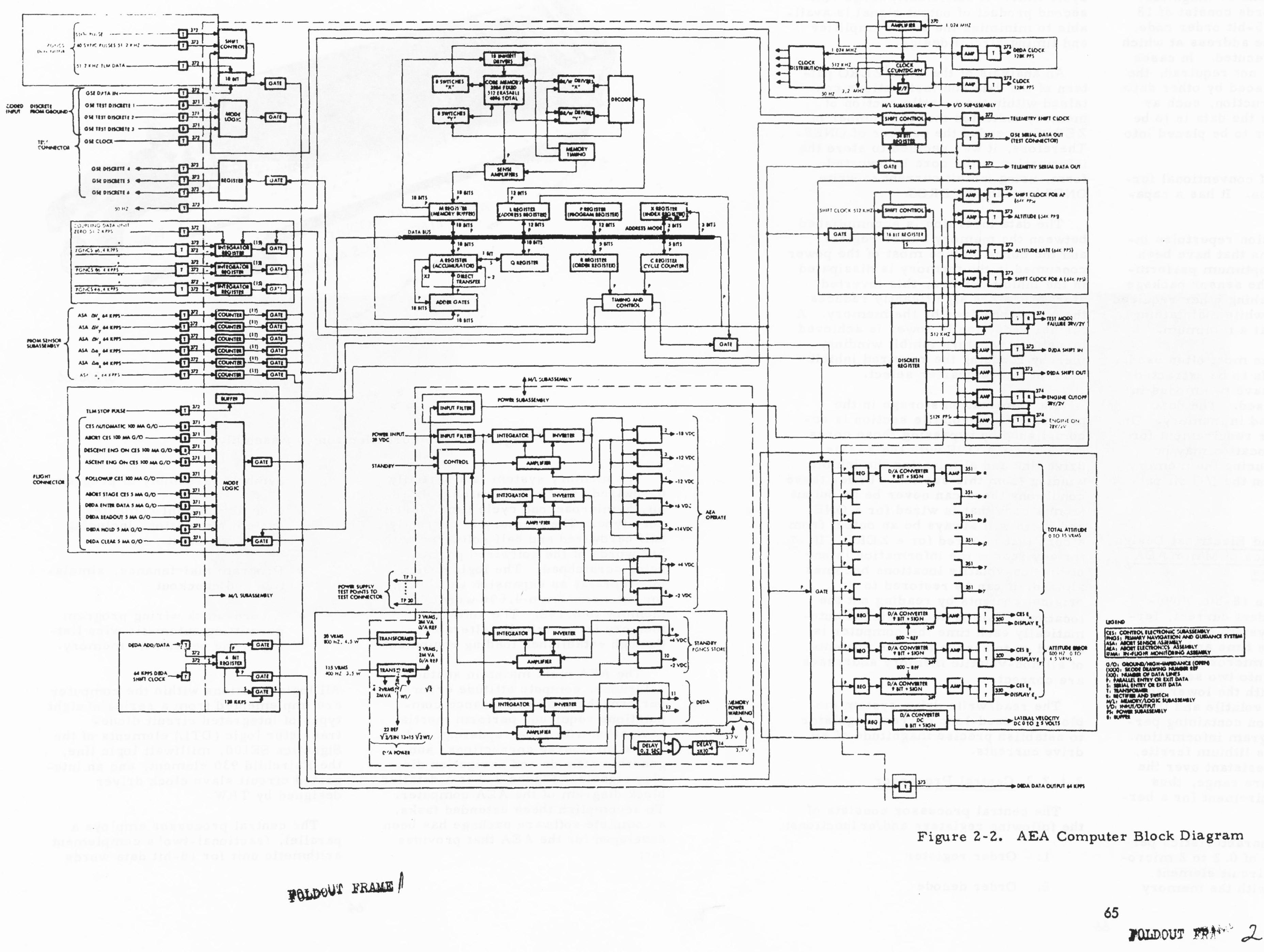 block diagram of a computer monitor