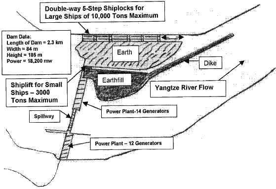 fig 3 diagram of tgd showing hydroelectric generators and ship