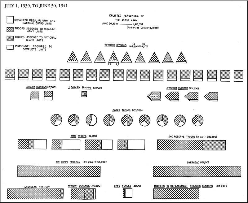 HyperWar US Army in WWII Biennial Reports of the Chief of Staff of