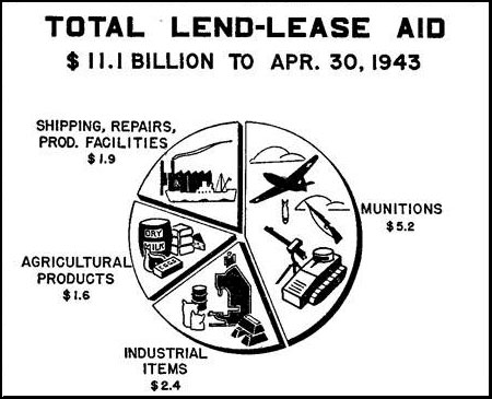 March 11, 1941 - The Lend-Lease Act is approved, which provided $7 - land lease agreement form free