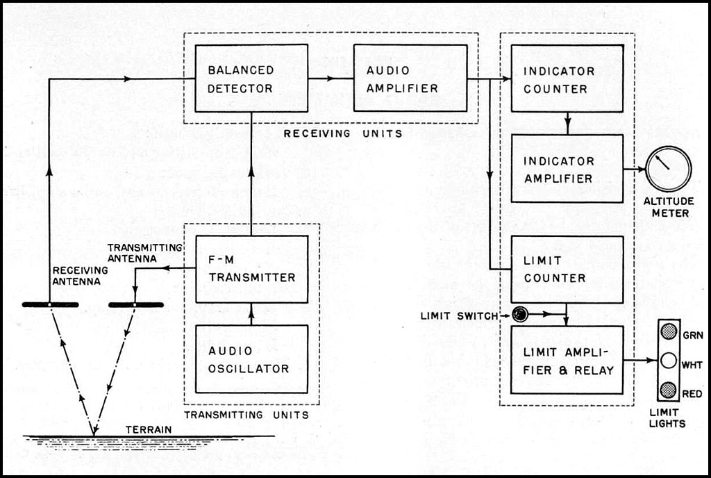 distance measurement by ultrasonic sensor block diagram