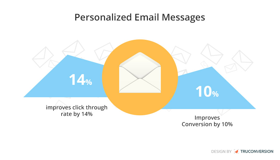 10 Email Personalization Ideas for Email Marketing - personalized e mail