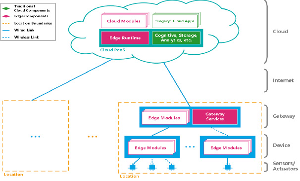 A guide to Edge IoT analytics Internet of Things blog