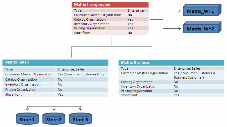 Organization Structure of Matrix Incorporated