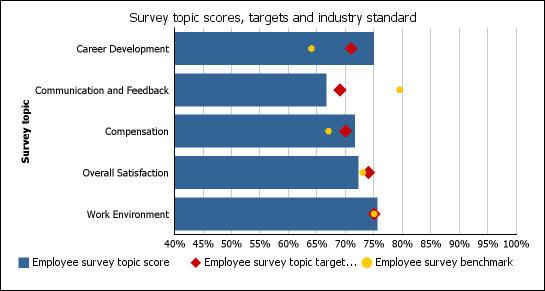 Sample chart in DataSet format