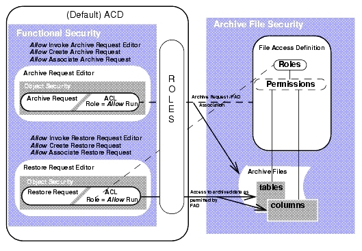 Archive File Security