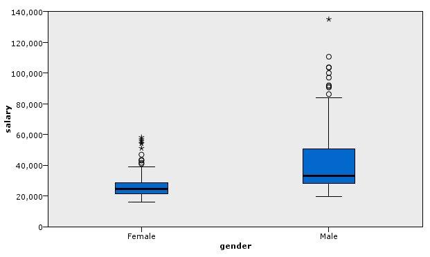 Example Boxplot