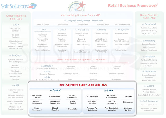 Soft Solutions - Our Solutions - Retail Operations Supply Chain Suite