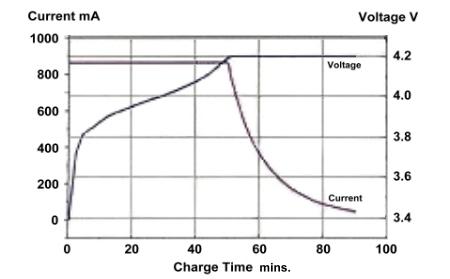 Lithium Polymer battery pack, Lithium polymer cell, Li po cell, Li