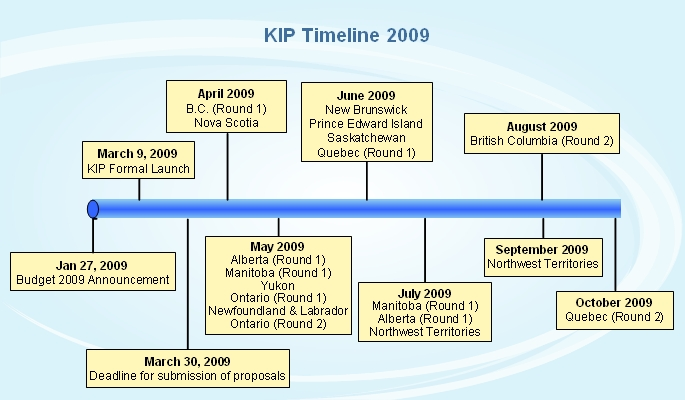 program timeline examples - Intoanysearch