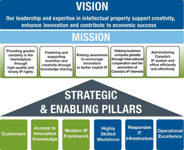 CIPO Business Strategy 2013 - Inspired by Innovation Committed to