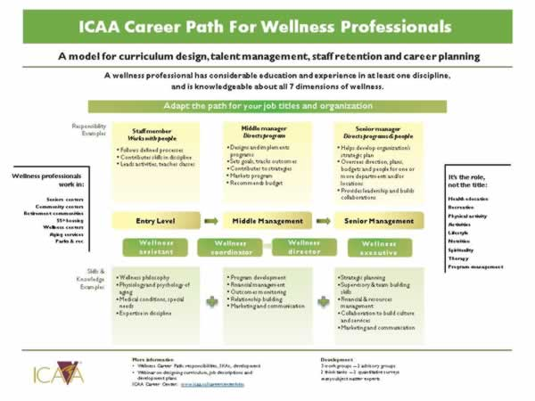 It Service Management It Service Management Career Path - planning a career path