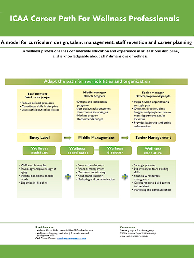 International Council on Active Aging® - planning a career path