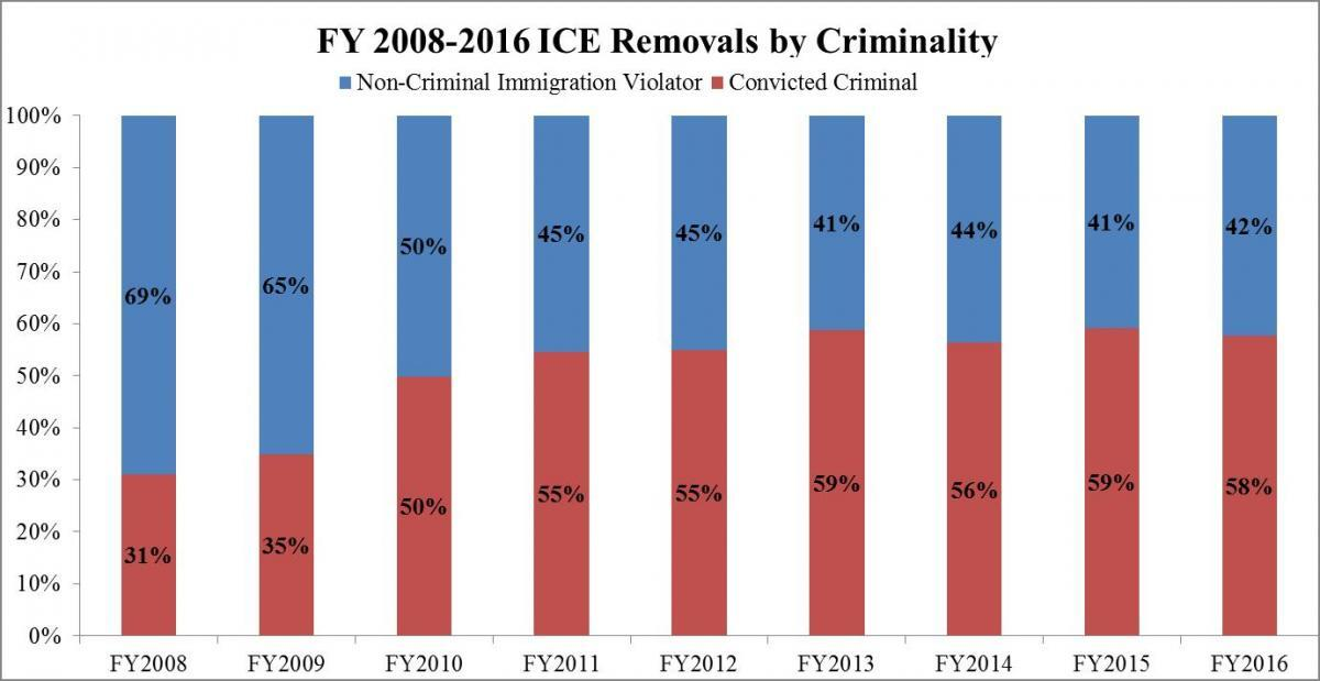 FY 2016 ICE Immigration Removals ICE